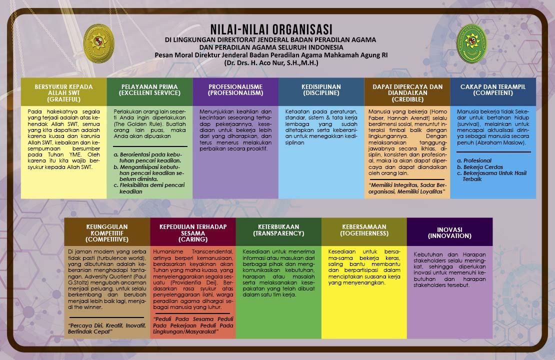 NILAI - NILAI ORGANISASI